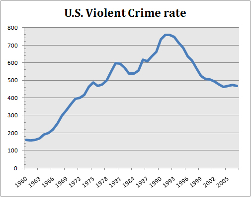 crime in america notes The united states has more than a single crime problem one problem is high,  though currently declining, rates of street crime (including homicide, assault, rap.
