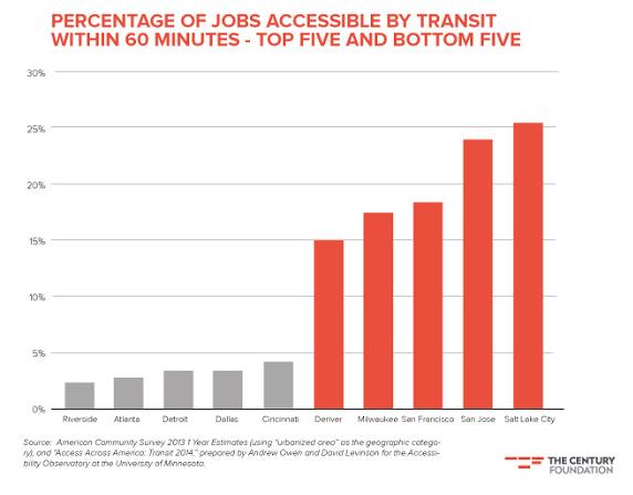 jobspercent