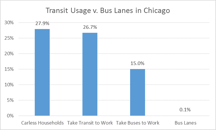 Clearly, adding more bus lanes would be horribly unfair.