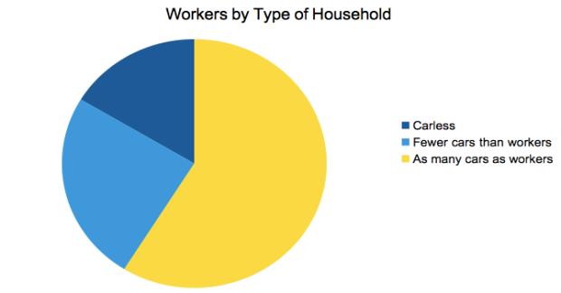 Source: 2013 American Community Survey