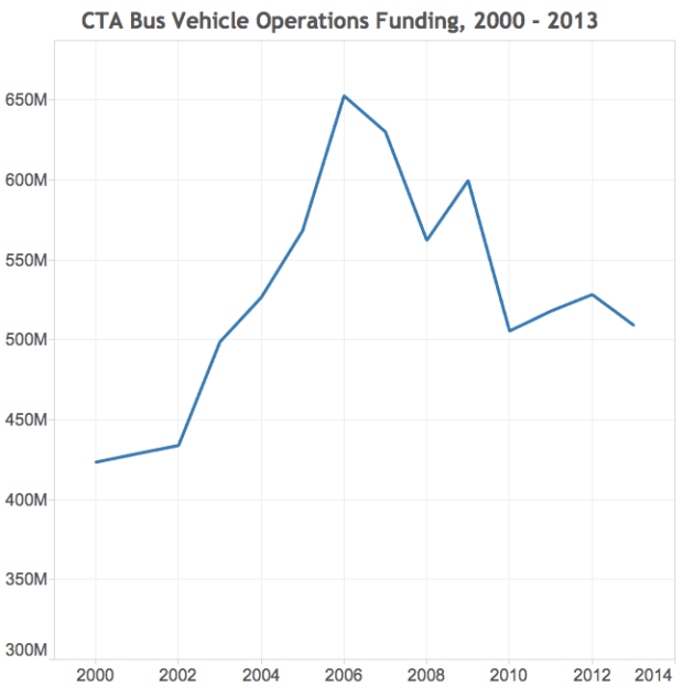 In constant 2013 dollars. Source: National Transit Database